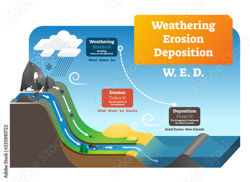 Fotomural Weathering erosion deposition vector illustration