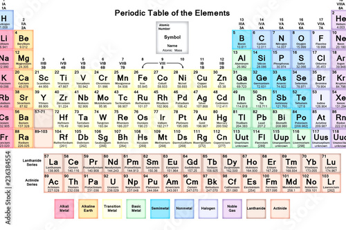 The periodical of periodic Mendeleev elements. Chemical elements Tablou Canvas
