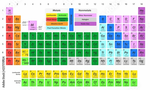 Photo  illustration for science - chemistry - with a table of chemical elements
