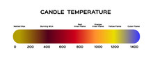Candle Flame Temperature Vector / Fire Infographic