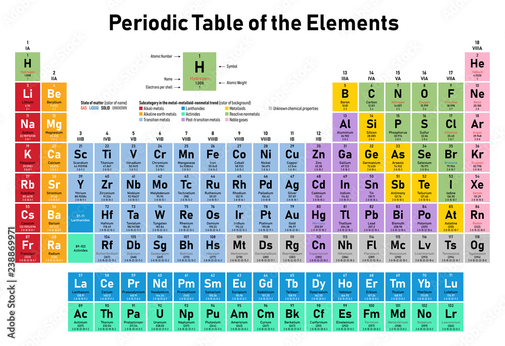 Fototapety, obrazy: Colorful Periodic Table of the Elements - shows atomic number, symbol, name, atomic weight, electrons per shell, state of matter and element category