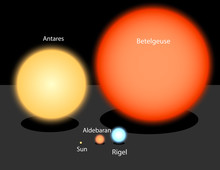 Comparison Of Stars Size. Stars Of The Milky Way Galaxy In Comparison With Sun. Our Sun Size