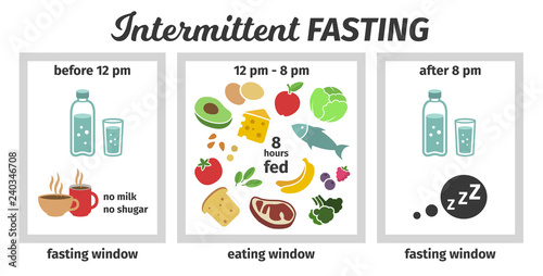 Scheme and concept of Intermittent fasting Fototapet