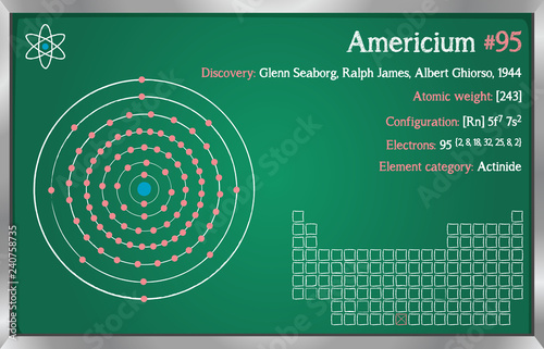 Photo Detailed infographic of the element of Americium.