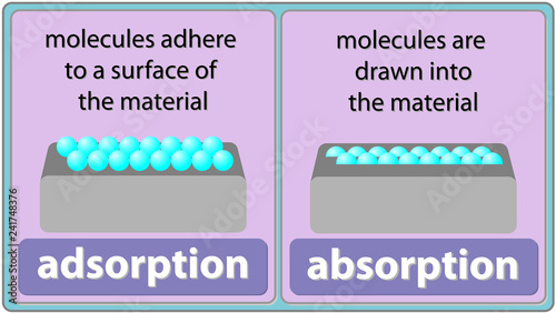 Photo adsorption and absorption