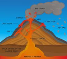 Volcano Anatomy Diagram. Vecto...