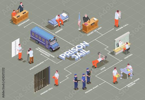 Photo Prison Jail Isometric Flowchart
