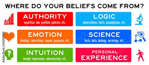 Beliefs Canvas Print