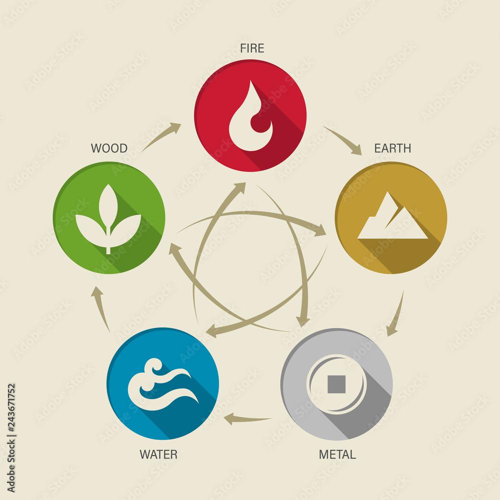Fototapeta WU XING China 5 elements of nature circle icon sign. Water, Wood, Fire, Earth, Metal. chart circle loop vector design