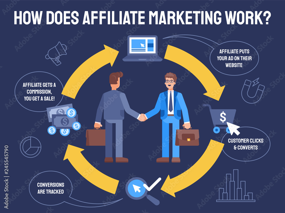 Fototapeta flat Illustration how does affiliate marketing work