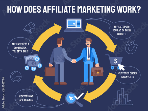 flat Illustration how does affiliate marketing work Wallpaper Mural