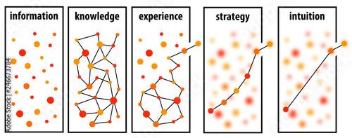 Pinturas sobre lienzo  Information strategy