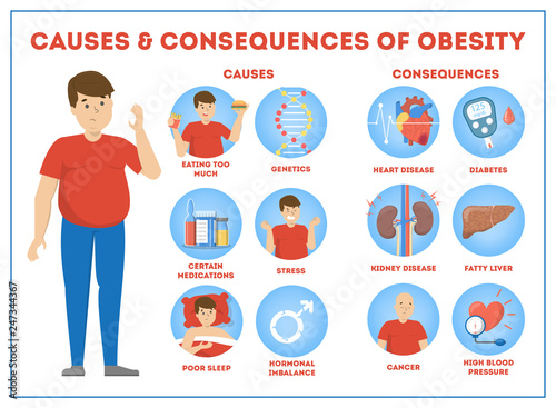 Photo Obesity causes and consequences infographic for overweight