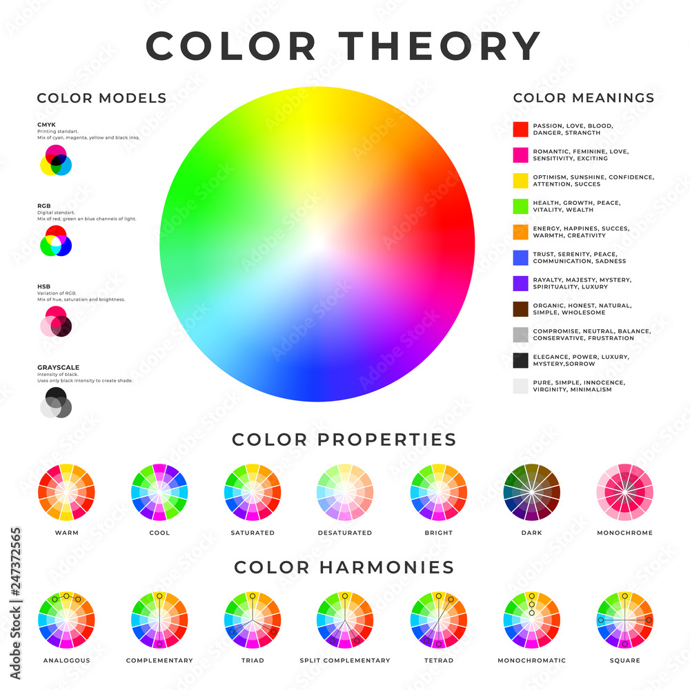 Fototapety, obrazy: Color theory placard. Colour models, harmonies, properties and meanings memo poster design.