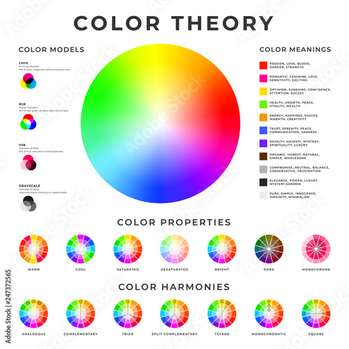 Color theory placard. Colour models, harmonies, properties and meanings memo poster design. Wall mural