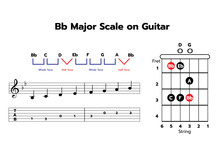 One-octave Bb Major Scale On Guitar With Note & TAB
