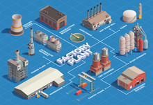 Factory Plant Isometric Flowchart