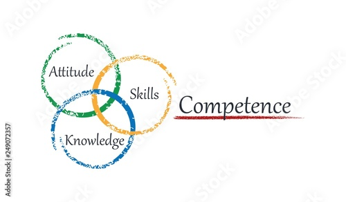 Fotografía  Components of professional competence