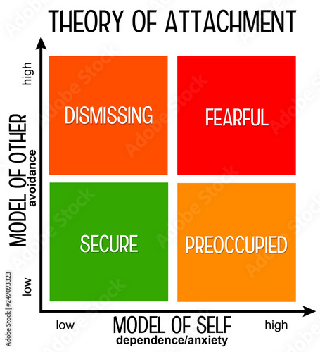 Attachment theory Canvas Print