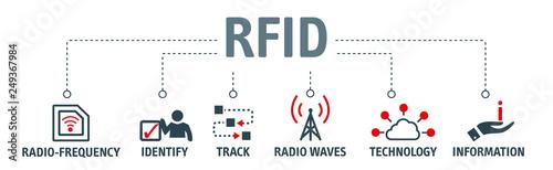 Fototapety, obrazy: Banner RFID - Radio-frequency identification