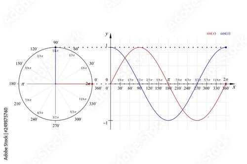 Peachy Education Series Math Sine Cosine Wave Vector Line Diagram 360 Wiring Database Numdin4X4Andersnl
