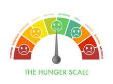 Hunger-fullness Scale 0 To 10 ...