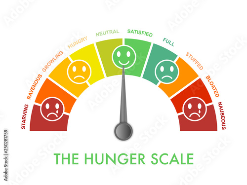 Leinwand Poster Hunger-fullness scale 0 to 10 for intuitive and mindful eating and diet control