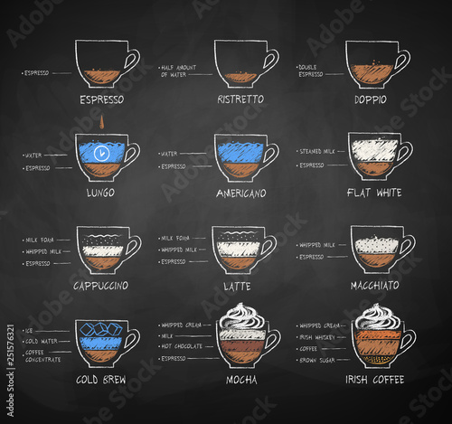 kreda rysowane szkice zestaw receptur kawy