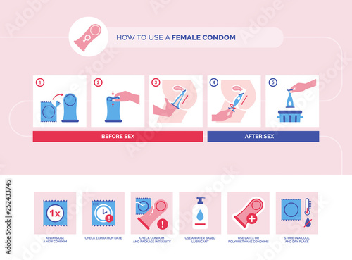 Fotomural How to use a female condom