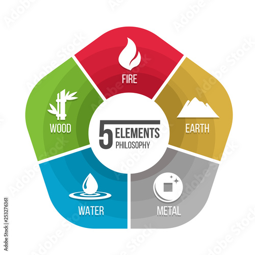 5 elements philosophy icon with fire earth metal water and wood in chart diagram vector design - fototapety na wymiar
