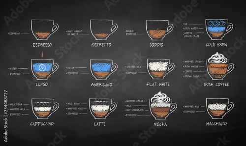 Fotografie, Obraz  Chalked set of black and milk coffee recipes