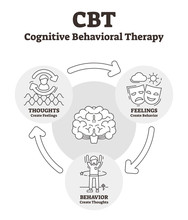Cognitive Behavioral Therapy Vector Illustration. Outlined CBT Explanation.