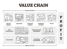 Value Chain Vector Illustration. Outlined Product Profit Activities Scheme.