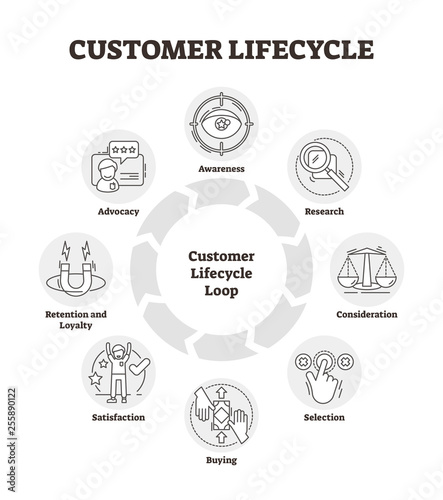 Photo Customer lifecycle vector illustration