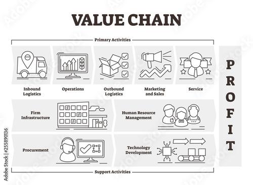 Fototapeta Value chain vector illustration. Outlined product profit activities scheme. obraz