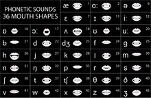 Phonetic Sounds - 36 Mouth Sha...