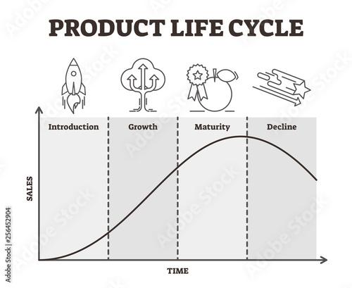 Obraz na płótnie Product life cycle vector illustration