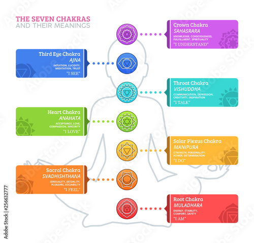 Photo  The Seven Chakras and their meanings