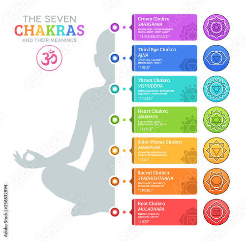 Leinwand Poster The Seven Chakras and their meanings
