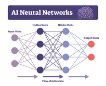 AI Neural Networks Vector Illustration. Labeled Connectionist System Scheme