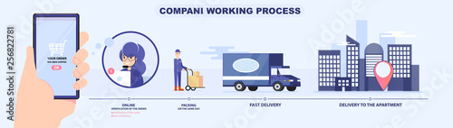 Company working process system. Buy online with smartphone, verification in call center, packing, delivery car, city location. Vector