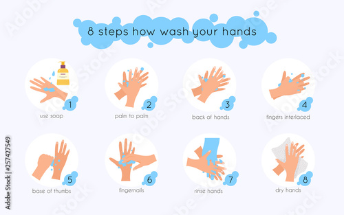 Valokuvatapetti 8 steps to properly wash your hands
