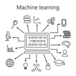 Set of smart machine learning vector icon. Artificial Intelligence icons.