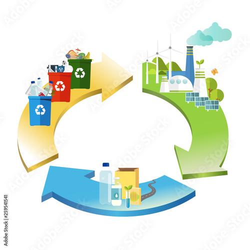 Fototapeta recycle, circular economy_vector obraz