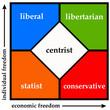 Leinwanddruck Bild - Political spectrum