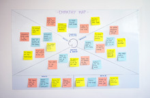 Empathy Map, User Experience (...