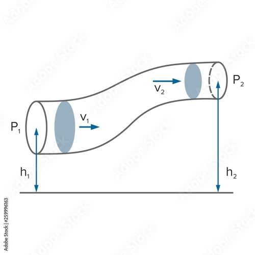 Tela Bernoulli's principle, equation in fluid dynamics - Vector