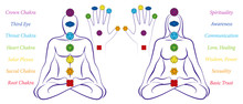 Body And Hand Chakras Of A Man And Woman - Illustration Of A Meditating Couple In Yoga Position With The Seven Main Chakras And Their Names.