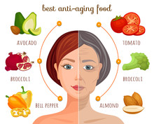 The Best Anti-aging Food. Vector Information Collage. Infographics On The Theme Of A Healthy Lifestyle. Vegetables And Fruits That Help Preserve Youth.