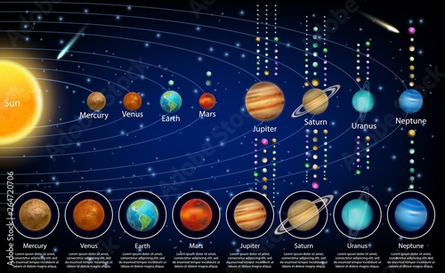 Solar system planets and their moons, vector educational poster Wallpaper Mural